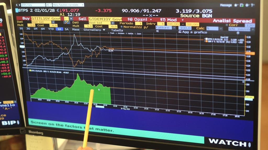Lo spread Btp-Bund supera quota 290 punti